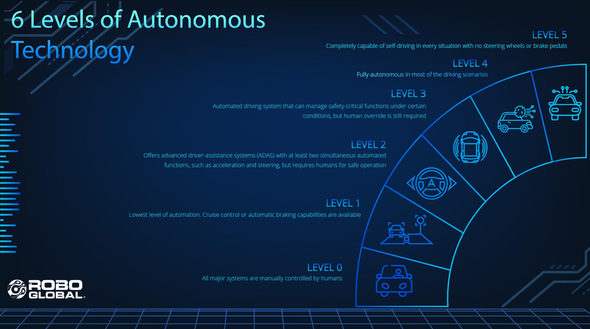 6198 Levels of Autonomous Technology_V001_1