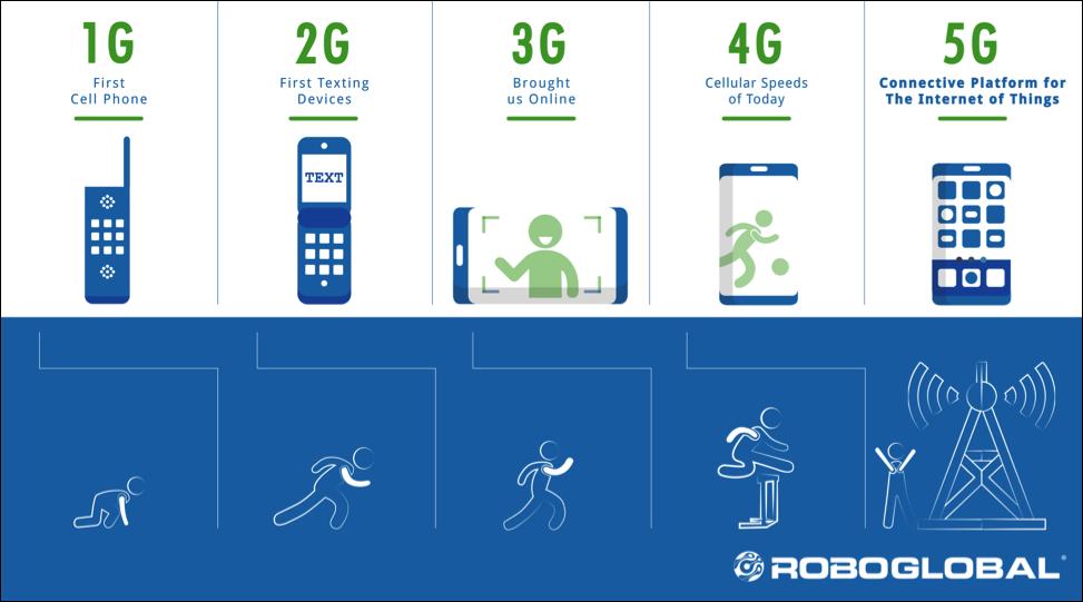 Evolution of 5G