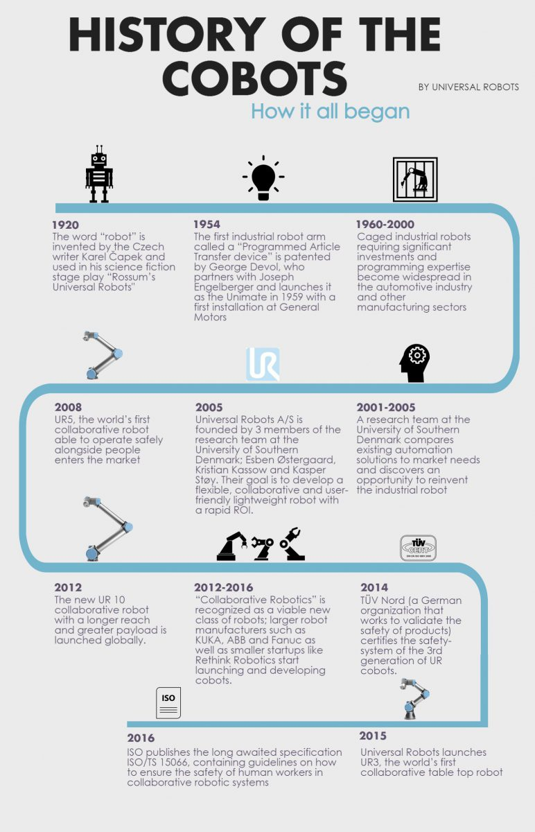 Universal Robots History of Cobots