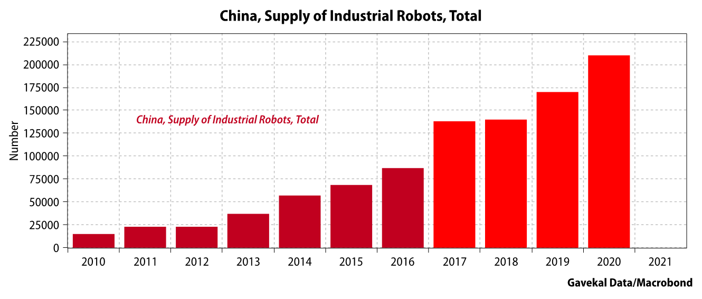 Gavekal China Robots Supply