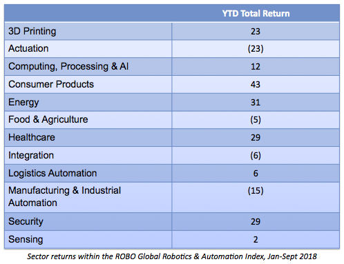 ROBO subsector returns Q3